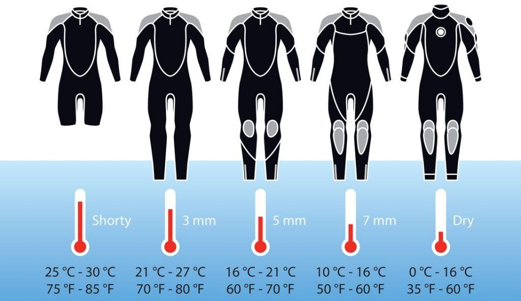 Best Wetsuit for Kayaking (2)
